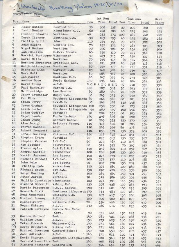 Winchester novice slalom 1974 page 1 a-1